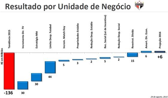 Como Alexandre Bourgeois, ex-CEO do São Paulo, pretendia acabar com o prejuízo do clube (Foto: Reprodução)