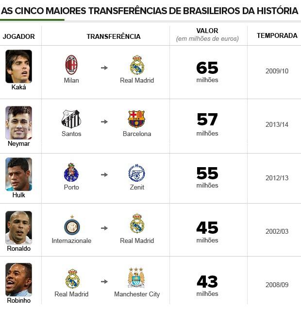 Info_5-MAIORES-TRANSFERENCIAS_Brasileiros-5 (Foto: Infoesporte)
