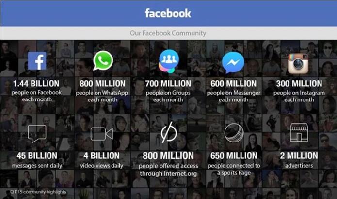 Facebook apresenta números do último trimestre (Foto: Divulgação)