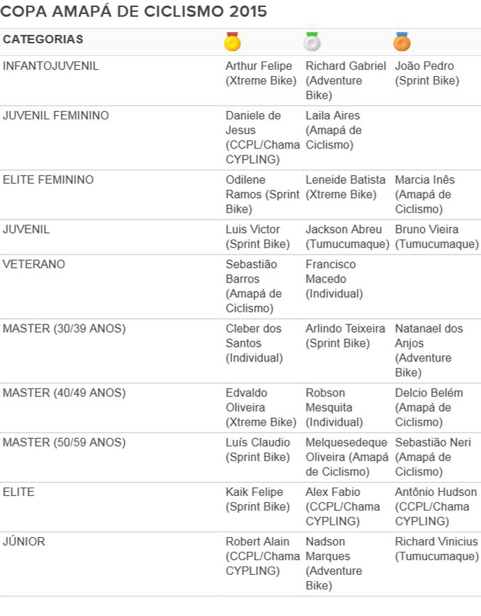 Resultado Oficial Copa Amapá de Ciclismo 2015 (Foto: Arte/GE-AP)