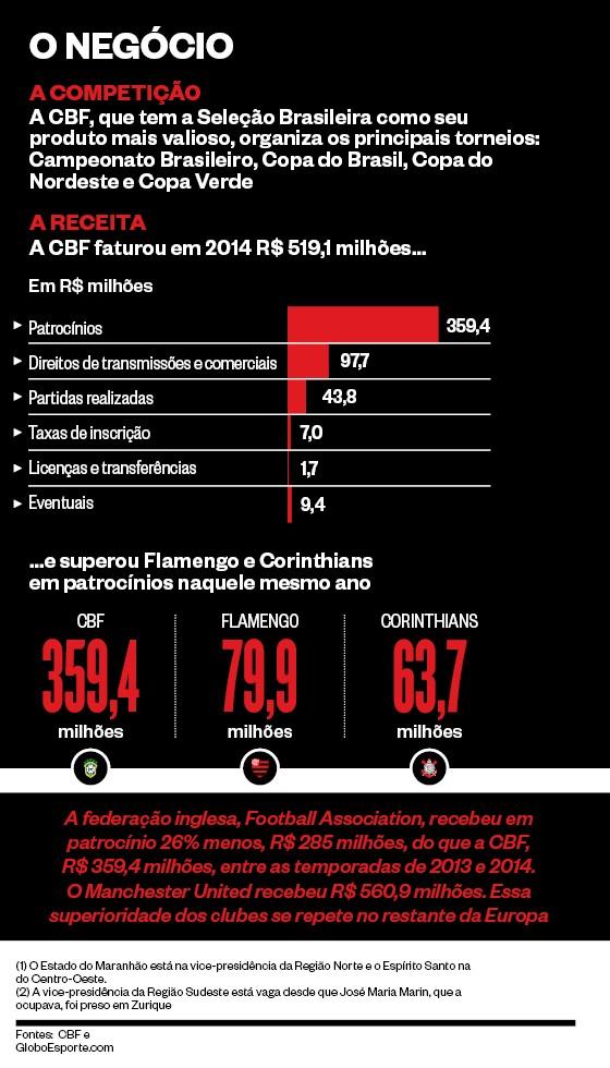 O NEGÓCIO A CBF, que tem a Seleção Brasileira como seu produto mais valioso, organiza os principais torneios: Campeonato Brasileiro, Copa do Brasil, Copa do Nordeste e Copa Verde (Foto: Revista ÉPOCA)