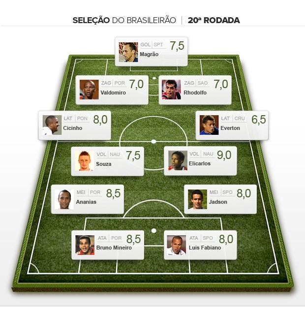 Seleção da 20ª rodada brasileiro 2012 (Foto: Editoria de Arte / Globoesporte.com)