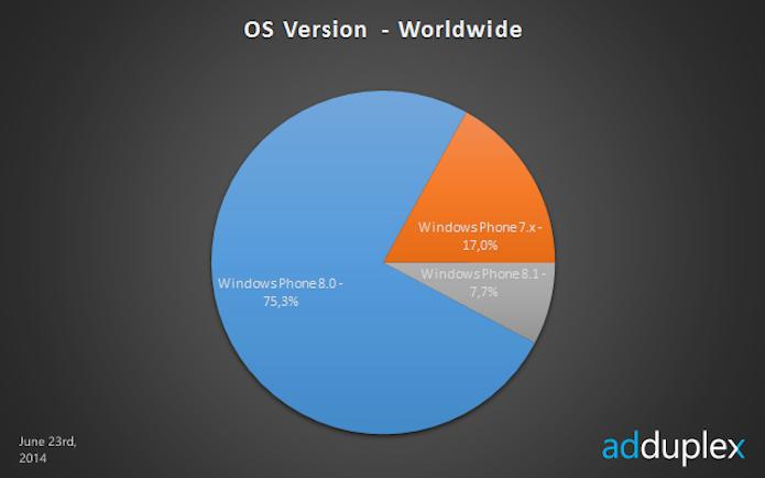 Windows Phone 7.x é responsável por 17% dos usuários do sistema mobile (Foto: Reprodução/Edivaldo Brito)