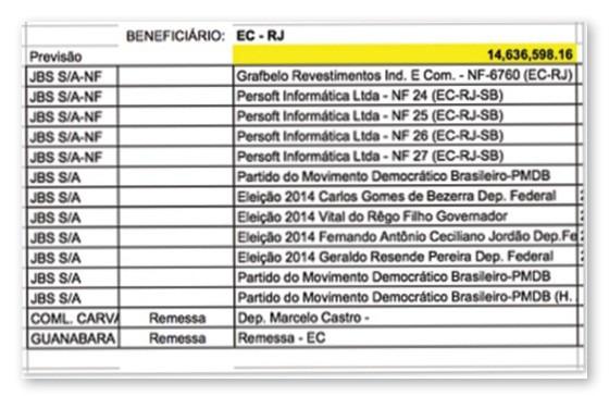 Planilha da JBS aponta pagamento de propina para ex-deputado Eduardo Cunha (Foto: Reprodução)