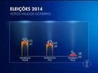 Ibope, votos válidos: Henrique tem 50% e Robinson, 42%, no RN