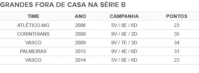 Tabela Botafogo Série B (Foto: GloboEsporte.com)