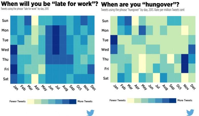 Twitter mostra que os tuítes sobre atraso no trabalho são mais frequentes durante julho e janeiro. Março e novembro são os meses com mais postagens sobre ressaca (Foto: Divulgação/Twitter)