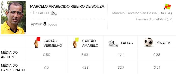 Info árbitros - Marcelo Aparecido Ribeiro de Souza (Foto: Editoria de Arte)