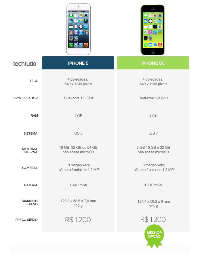 o iPhone 5C leva a melhor por ainda ser vendido em algumas lojas do Brasil (Foto: Arte/TechTudo)
