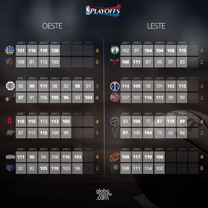 INFO - Resultado semifinais NBA  30-04 (Foto: Editoria de Arte)