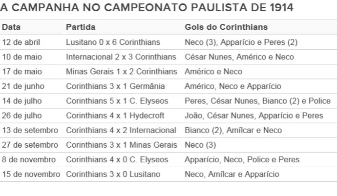 Gráfico com a campanha do Corinthians durante o campeonato Paulista de 1914, o primeiro título do clube (Foto: GloboEsporte.com)