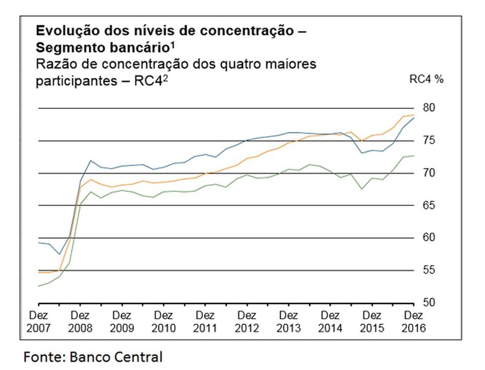 Concentração do crédito bancário no Brasil (Foto: Arte/G1)
