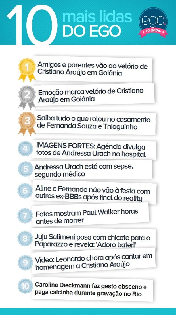 As 10 mais lidas do EGO (Foto: Sandy Bahia/ EGO)