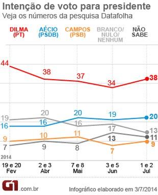 Intenção de voto para presidente da República do Datafolha - 2 de julho de 2014 (Foto: Reprodução)