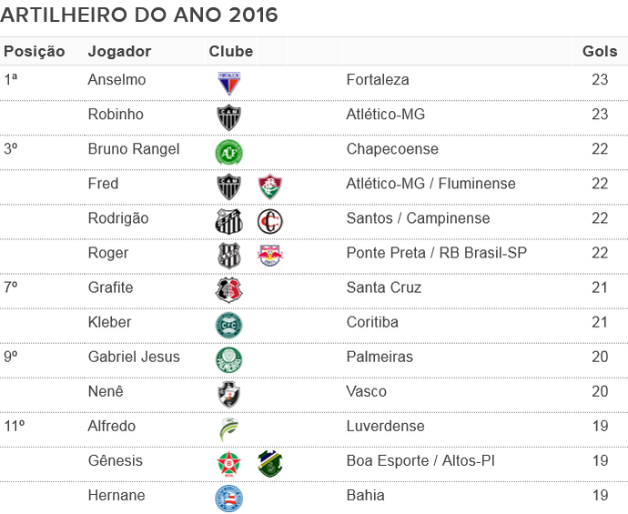 Tabela: Artilheiro do ano  (Foto: Numerólogos / Globoesporte.com)