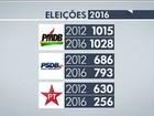 PT perde metade das prefeituras e é um dos grandes derrotados