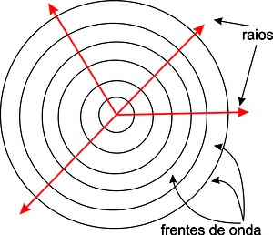 Fenômenos ondulatórios   Ondas e Luz   Física   Educação 214454a37c