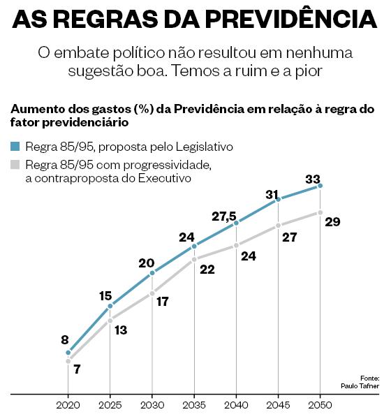Gráfico sobre as regras da previdência  (Foto: época )