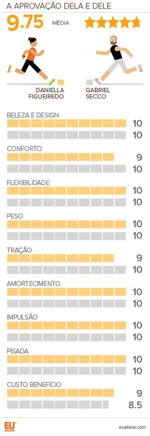 EuAtleta-Testamos-ADIDAS-ULTRABOOST-UNCAGED_Grafi (Foto: Eu Atleta | Arte Info)