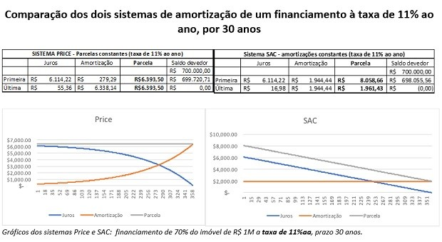 Comparação dos dois sistemas de amortização de um financiamento à taxa de 11% ao ano, por 30 anos (Foto: Teresa Lustosa, da Planejar)