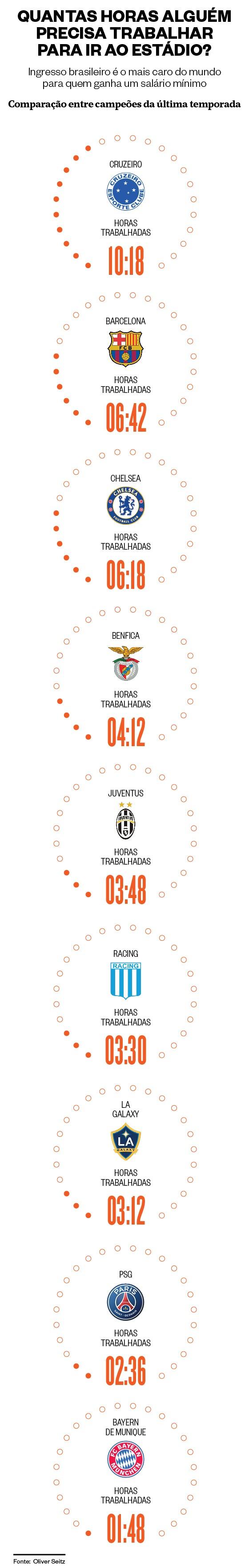 Comparação dos preços de ingressos dos campeões das principais ligas do mundo em 2014 (Foto: Infográfico: Giovana Tarakdjian)