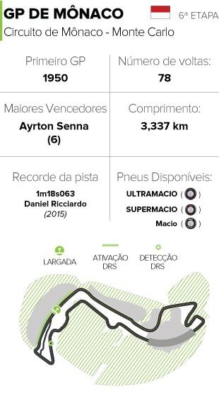 INFO - Circuito horários GP de Mônaco (Foto: Editoria de Arte)