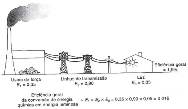 HINRICHS, R. A. Energia e Meio Ambiente. São Paulo: Pioneira  Thomson Learning, 2003 (adaptado). (Foto: Reprodução/Enem)