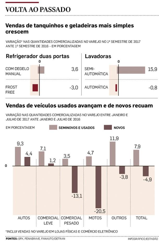 Grafico Compras (Foto: Estadão Conteúdo)