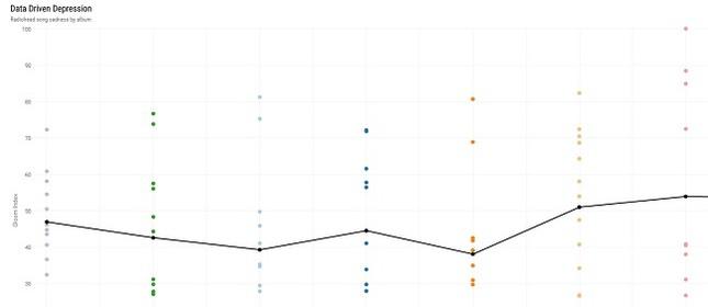 Distribuição do índice de Gloon das músicas da Radiohead