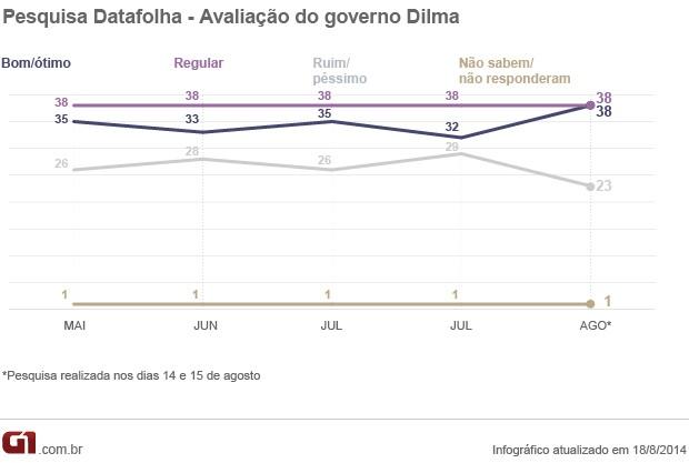 Pesquisa Datafolha Avaliação do governo Dilma agosto 2014 18/8 (Foto: Editoria de Arte/G1)