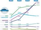 Carro de luxo continua driblando a crise: vendas sobem 20% em 2015