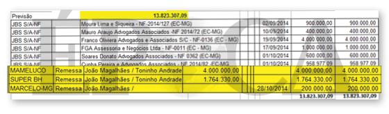 Planilha da JBS aponta pagamento de propina para Toninho Andrade e João Magalhães (Foto: reprodução)
