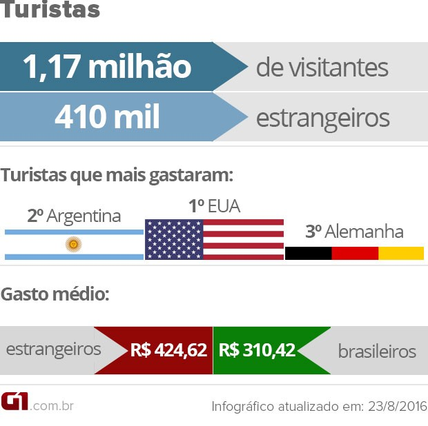 Arte com balanço do número de turistas na Olimpíada do Rio (Foto: Editoria de Arte/G1)