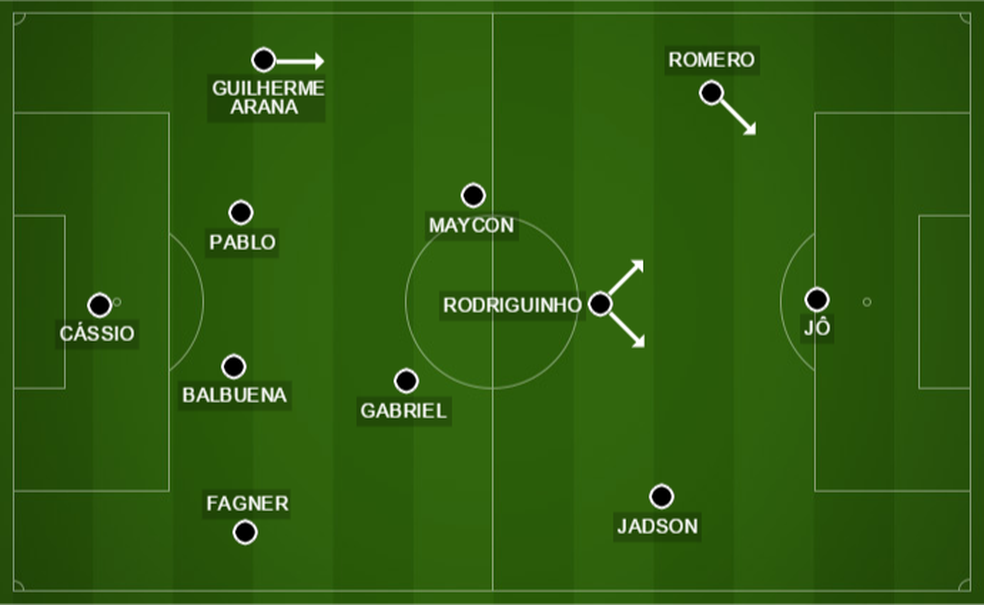 Movimentação de Rodriguinho é fundamental para fazer o Corinthians funcionar no meio-campo (Foto: GloboEsporte.com)
