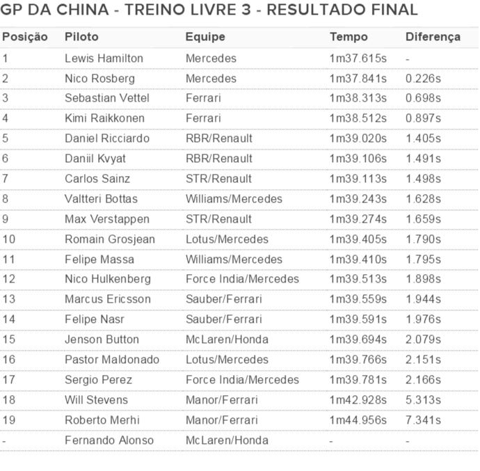 Resultado final GP da China - terceiro treino livre 2015 (Foto: Divulgação)