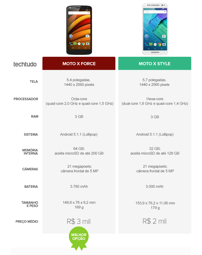 06577893a Moto X Force vence o Moto X Style por ter quase todas as configurações  superiores.