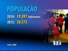 Vale do Paraíba tem 2.305.758 habitantes, aponta IBGE