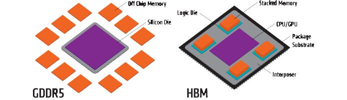Em vez de um conjunto de chips GDDR5 em volta da GPU, arquitetura HBM concentra as memórias em módulos verticais (Foto: Divulgação/AMD)