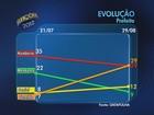Programa eleitoral de Geraldo Julio é apontado como melhor em pesquisa