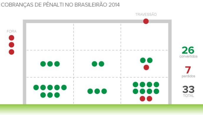 Info_PENALTIS_Brasileirao_2014 2 (Foto: Infoesporte)