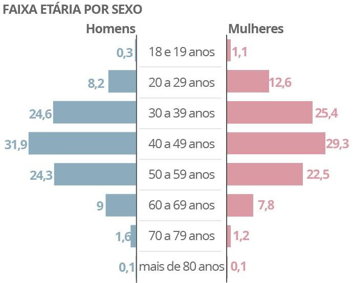 Média de idade dos candidatos das eleições 2016