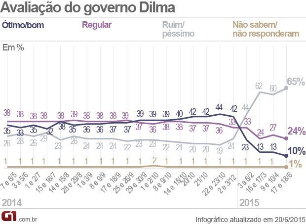Pesquisa Datafolha de aprovação ao governo Dilma - junho de 2015 (Foto: Editoria de Arte / G1)