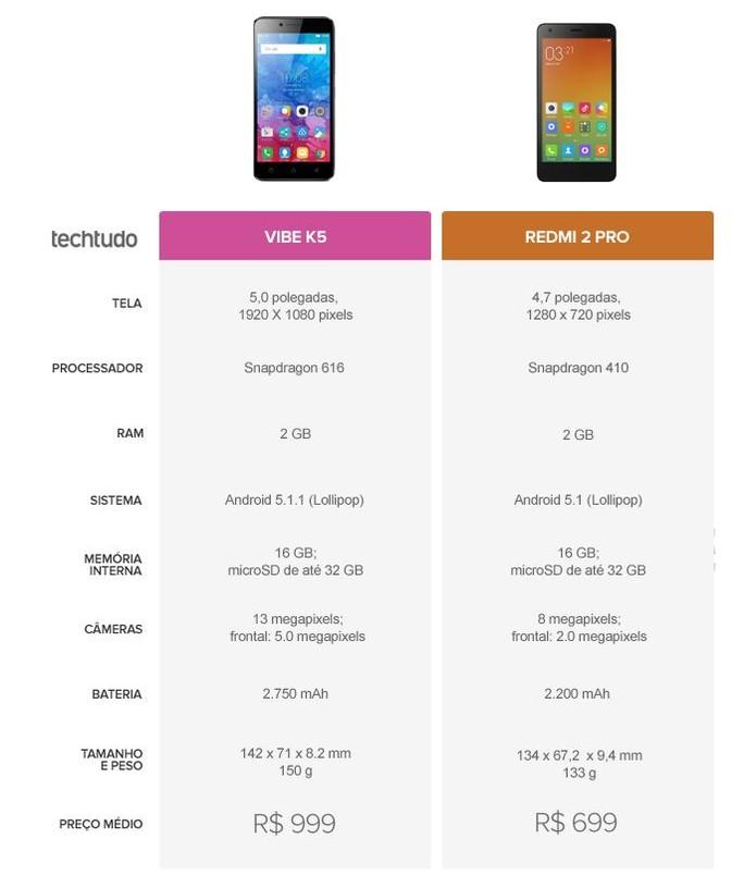 Tabela comparativa entre Lenovo Vibe K5 e Redmi 2 Pro (Foto: Arte/TechTudo)