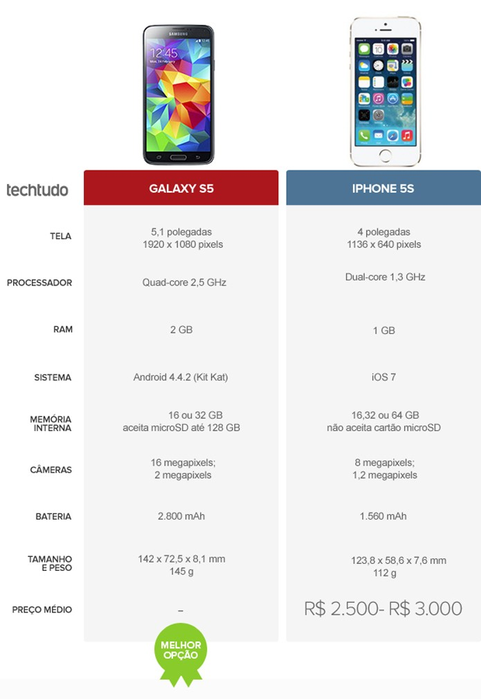 Tabela comparatibe de Galaxy S5 e iPhone 5S (Foto: Arte/TechTudo)