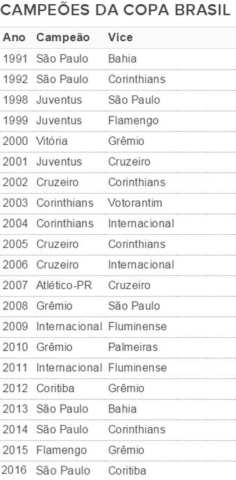Tabela campeões Copa Brasil Infantil, sub-15, Votorantim (Foto: Arte / GloboEsporte.com)
