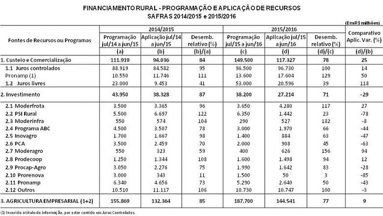 economia-credito-rural-tabela (Foto: Ministério da Agricultura)