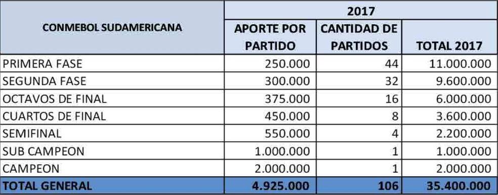 Prêmios da Copa Sul-Americana em 2017, em milhões de dólares (Foto: Reprodução/Conmebol)