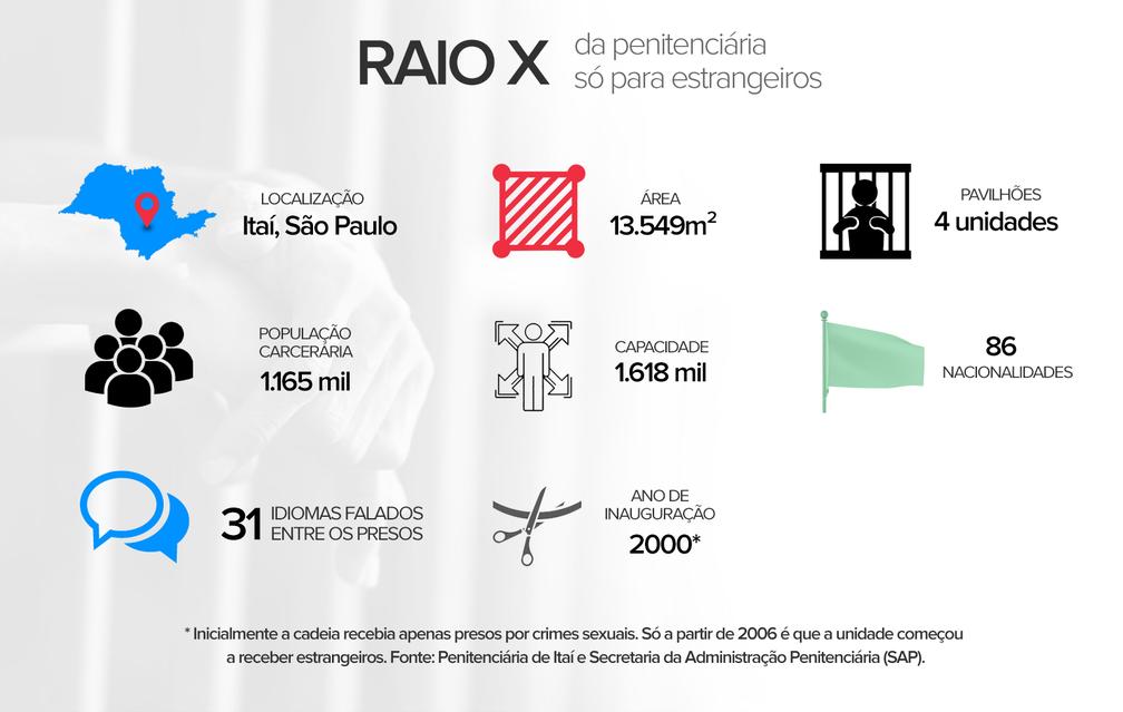 Cadeia exclusiva para presos estrangeiros no Brasil fica em Itaí, interior de São Paulo (Foto: Eduardo Teixeira/Arte G1)