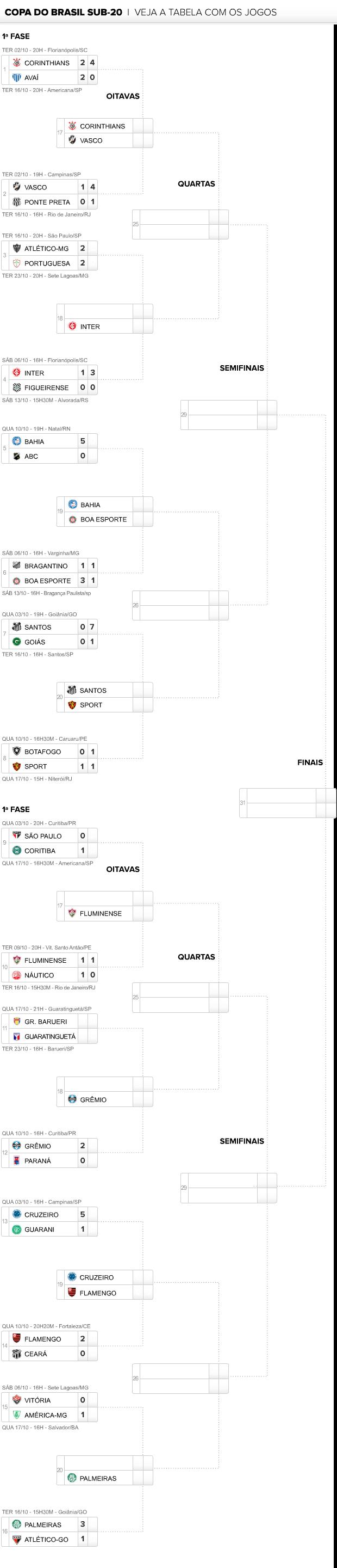 info tabela copa do brasil sub20 17/10 v2 (Foto: Editoria de Arte / Globoesporte.com)