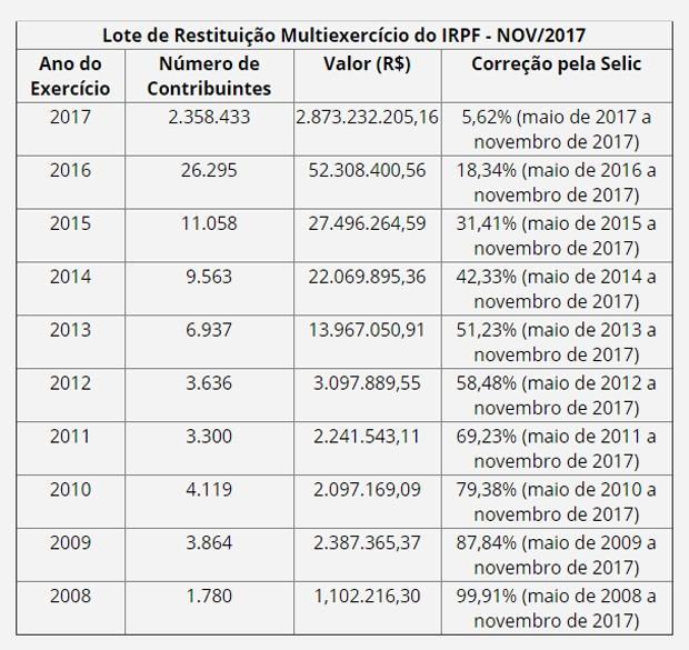 Lote de restituição do Imposto de Renda 2017 (Foto: Receita Federal)